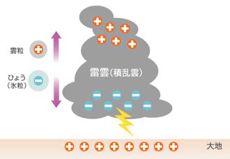 図4 雷雲の帯電の様子