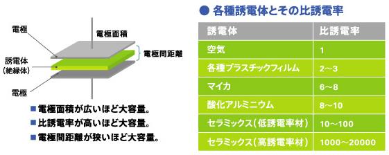 図6 コンデンサの静電容量