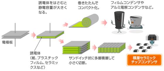 図7 コンデンサのコンパクトな大容量化の2方式