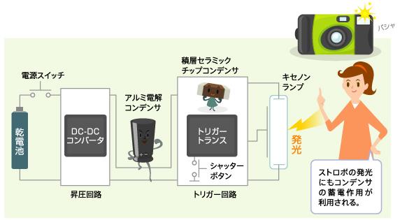 図8 使い切りカメラのストロボ発光回路とコンデンサ
