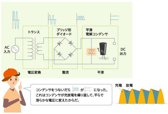 図9 ACアダプタ(簡易タイプ)の平滑回路とコンデンサ