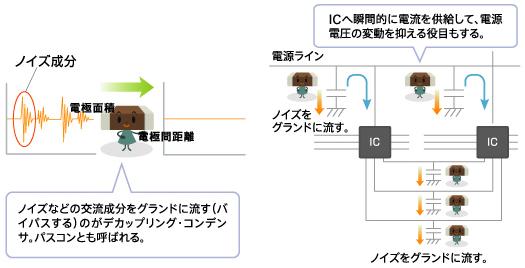 図10 デカップリングコンデンサ(パスコン)の役割