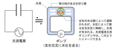図1 コンデンサが交流を通す理由のイメージ図(1)