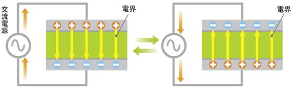 図2 コンデンサが交流を通す理由のイメージ図(2)