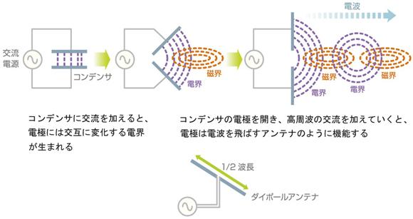 図3 コンデンサとダイボールアンテナ