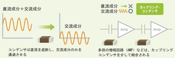 図4 カップリングコンデンサの役割