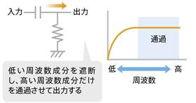 図6 ハイパスフィルタ