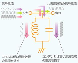 図7 同調回路(LC並列型)の基本原理(1)