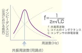 図8 同調回路(LC並列型)の基本原理(2)