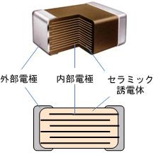 図2 積層セラミックチップコンデンサの構造