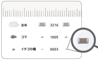 図4 積層セラミックチップコンデンサのサイズ比較