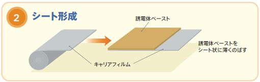 図6 積層セラミックチップコンデンサの製造プロセス1、2