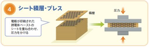 図7 積層セラミックチップコンデンサの製造プロセス3、4