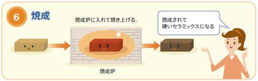 図8 積層セラミックチップコンデンサの製造プロセス5、6