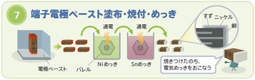 図9 積層セラミックチップコンデンサの製造プロセス7、8