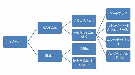 図1 ロジックICの設計方法別分類