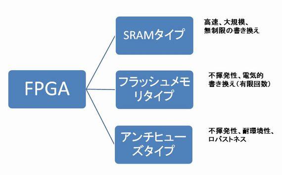 図2 FPGAの基本素子と主な特徴