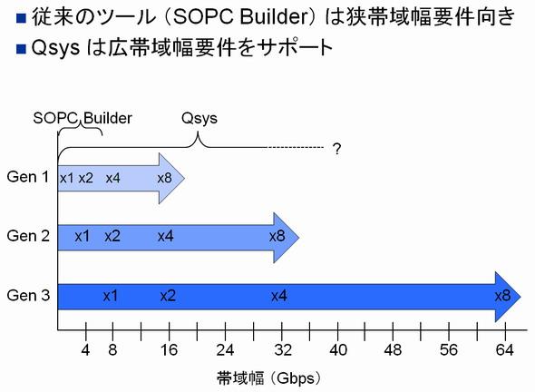 図2 PCIeの帯域幅とQsys