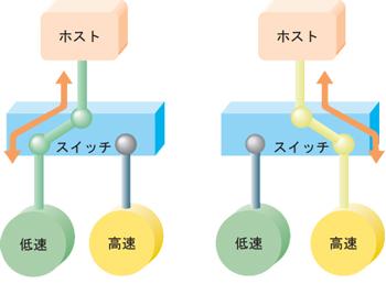 図2 スイッチ