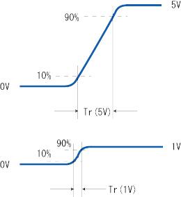図3 低振幅