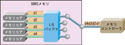 図2 DDR2メモリの内部構造