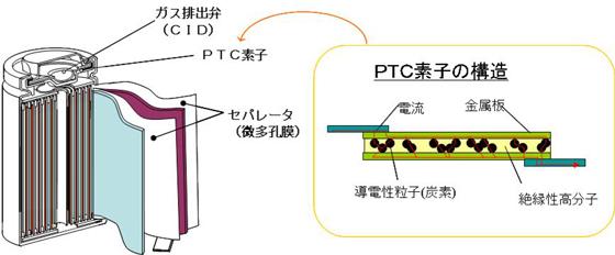 図1 リチウムイオン電池の安全機構
