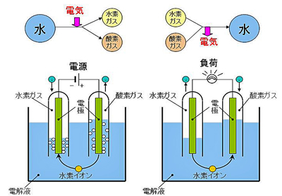 図5 燃料電池の原理