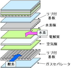図6 燃料電池の構造