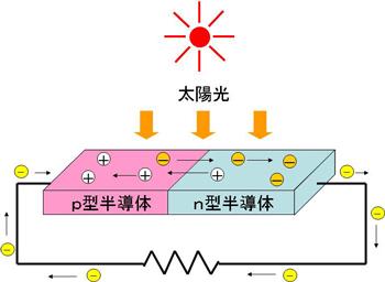 図7 太陽電池の原理