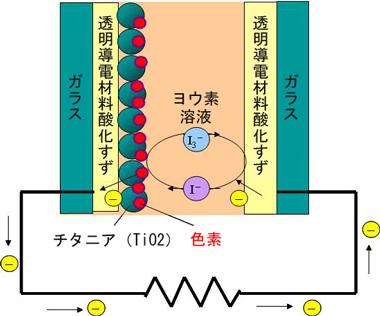 図8 色素増感太陽電池の原理
