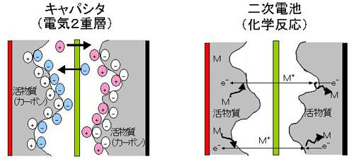 図9 キャパシタと二次電池の違い