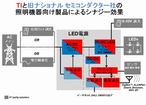 LED照明に必要な半導体チップをトータルで提供