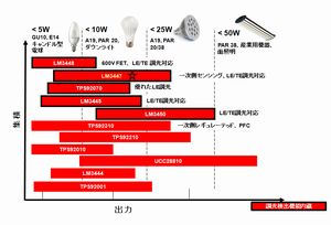 LED電球向けドライバICの対象マーケット