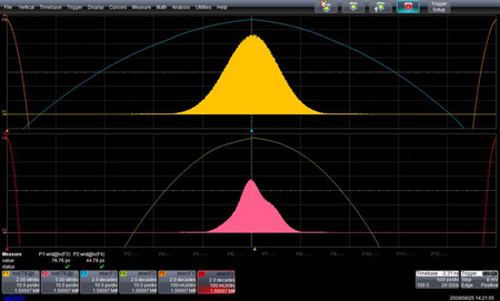 図3 SATA Gen2 HFTP信号のジッタ計測