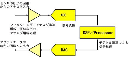 図1 信号処理の流れ
