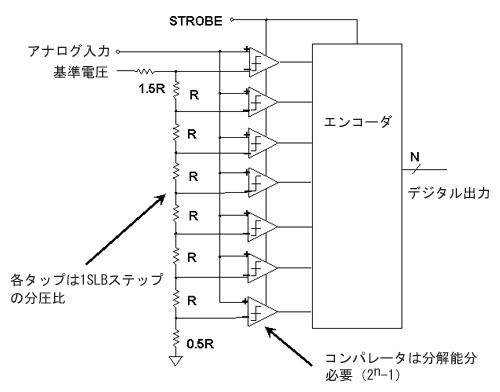 図1 並列型(フラッシュ型)A/Dコンバータ