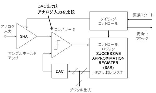図2 逐次比較型(SAR型)A/Dコンバータ