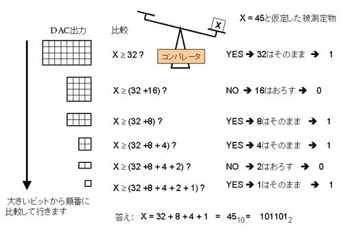 図3 逐次比較A/D変換のアルゴリズム