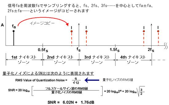 図7 折り返しと量子化ノイズによるSN比