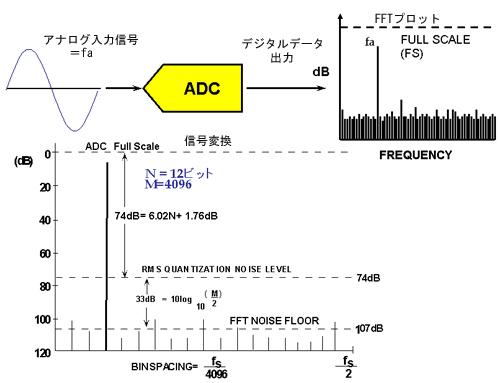図8 A/DコンバータのFFTプロット