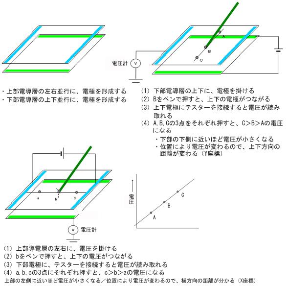 図2 抵抗膜方式の位置検出の仕組み