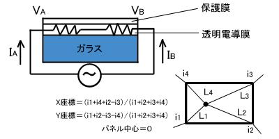 図4 表面型の構造