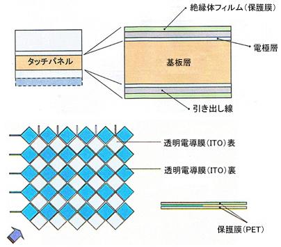 図5 投影型の構造