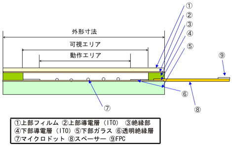 図1 抵抗膜方式の構造