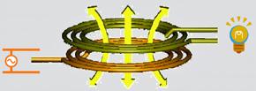図1 電磁誘導のイメージ
