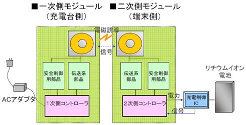 ワイヤレス充電技術のブロック図