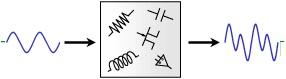 図1 アナログ信号(連続時間信号)処理のモデル