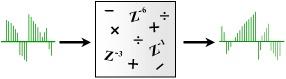 図2 デジタル信号(乖離(かいり)時間信号)処理のモデル