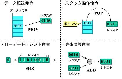 図3 一般的なプロセッサの命令
