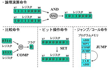 図4 一般的なプロセッサの命令